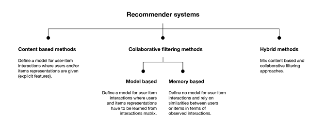 How Will Reinforcement Learning Based Recommendation System Be In The Future — Part 1