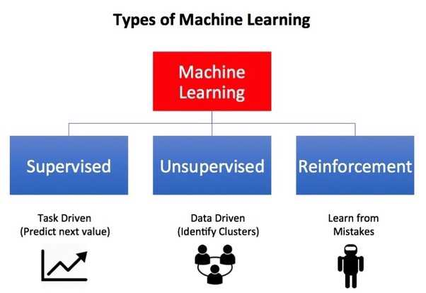 Reinforcement Learning — Apply AI in open environment