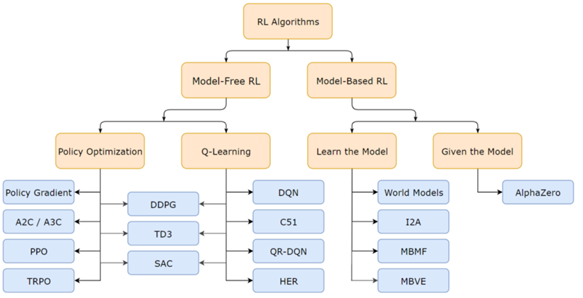 How Will Reinforcement Learning Based Recommendation System Be In The Future — Part 2