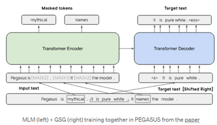 Automatic text summarization system using Transformers — Are you tired of reading a long paper?