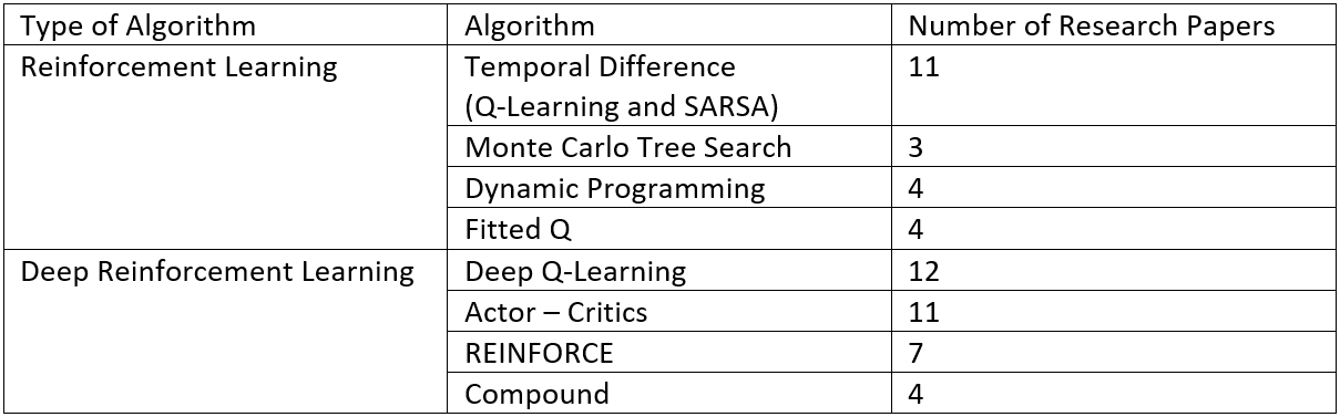 How Will Reinforcement Learning Based Recommendation System Be In The Future — Part 3
